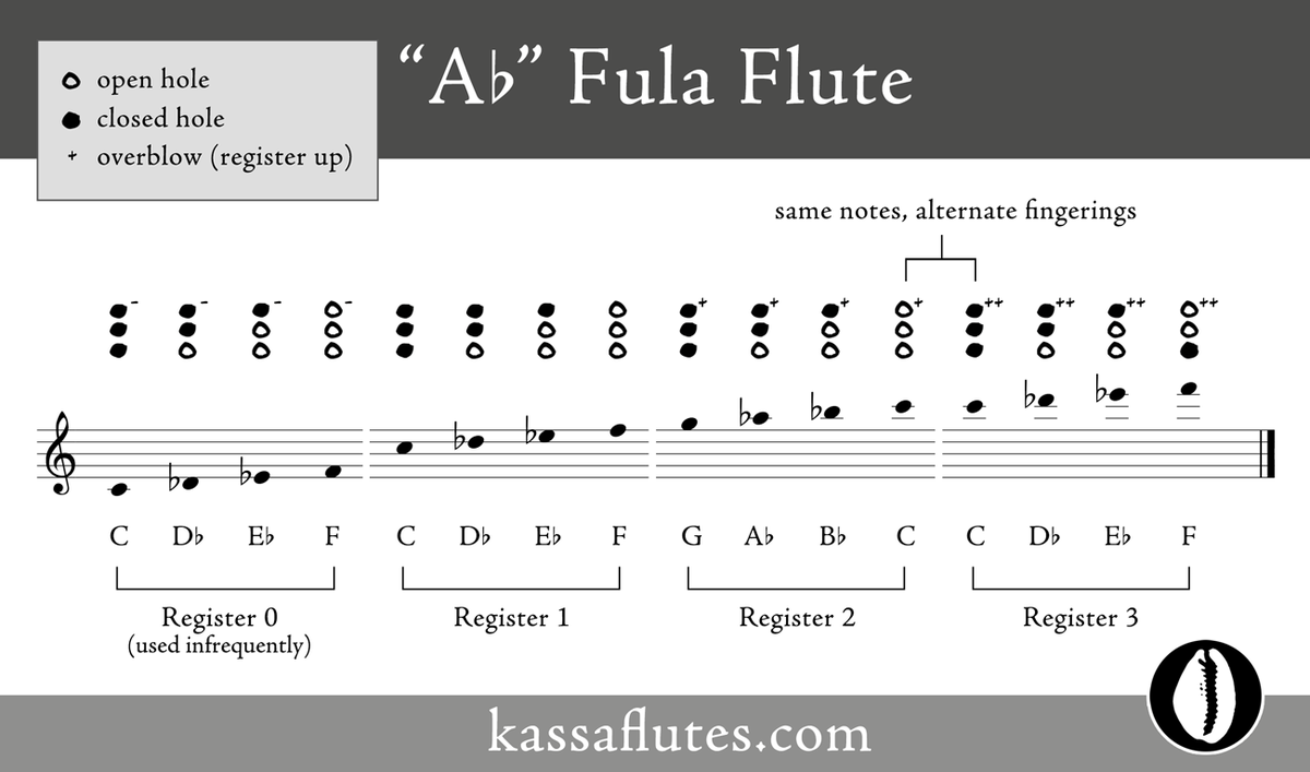 """A♭"" Fula flute scale and notes"