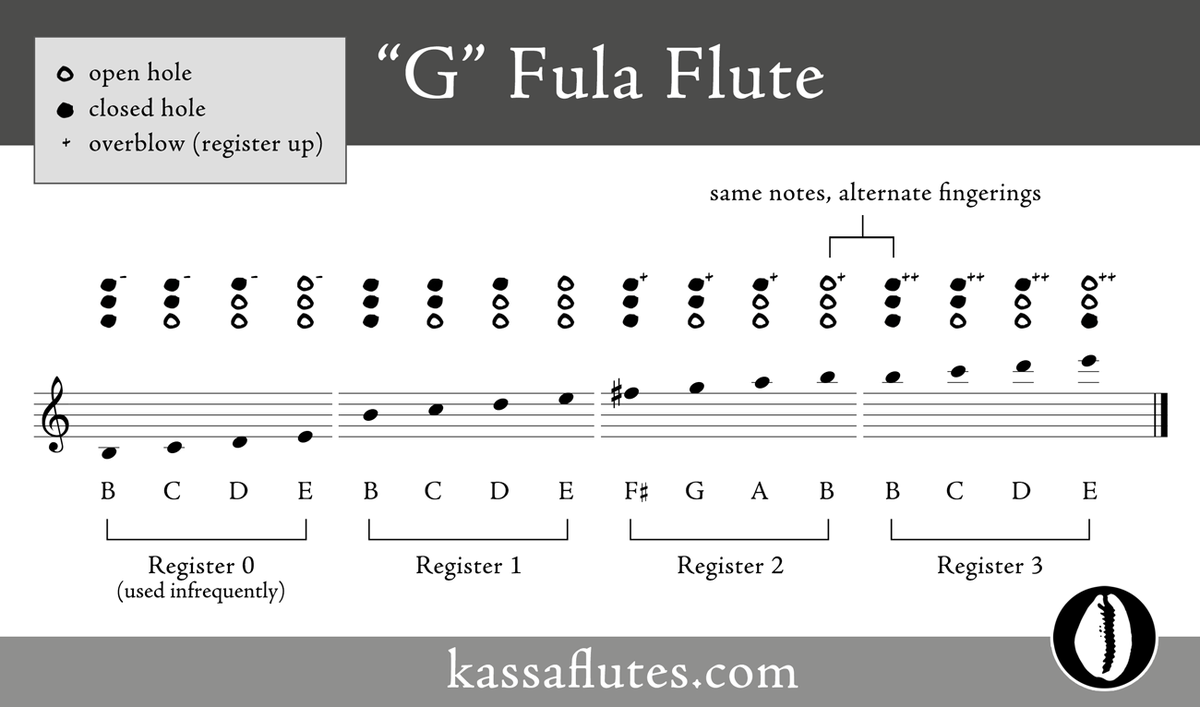 G Fula flute scale and notes